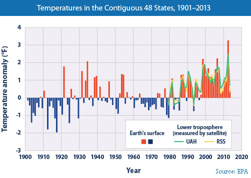 EPA-temperature-figure1-2014
