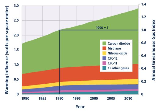 Carbon Dioxide, Methane, Nitrous Oxide, and the Greenhouse