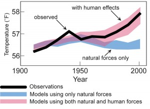 Since the Industrial Era began, humans have had an increasing effect on climate, particularly by adding billions of tons of heat-trapping greenhouse gases to the atmosphere.