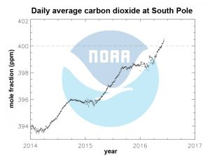 South Pole carbon dioxide levels hit record Daily average carbon dioxide readings at the South Pole from 2014 to present, as recorded by NOAA's greenhouse gas monitoring network. Source: NOAA