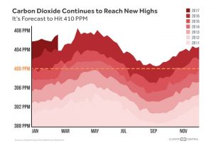 Carbon dixiode is expected to pass 410 ppm at some point this spring, a first in human history.